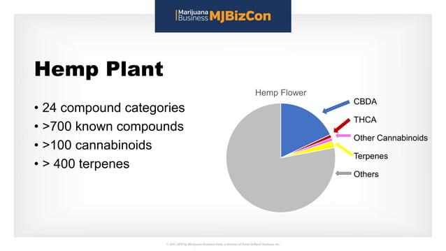 Hemp Plant • 24 compound categories • >700 known compounds • >100 cannabinoids • > 400 terpenes Hemp Flower CBDA THCA Othe...