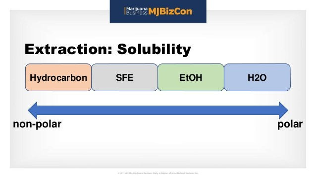 Extraction: Solubility polarnon-polar Hydrocarbon SFE EtOH H2O