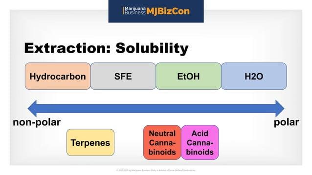 Extraction: Solubility Hydrocarbon SFE EtOH H2O Terpenes Neutral Canna- binoids Acid Canna- binoids polarnon-polar
