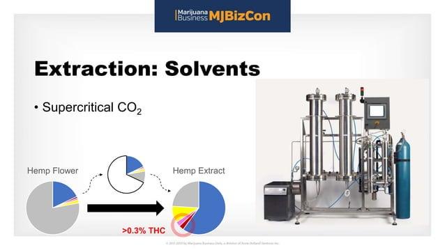 Extraction: Solvents • Supercritical CO2 Hemp Flower Hemp Extract >0.3% THC