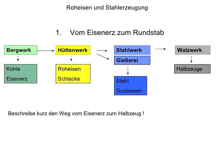 Roheisen und Stahlerzeugung <ul><li>Vom Eisenerz zum Rundstab </li></ul>Bergwerk Walzwerk Hüttenwerk Stahlwerk Kohle Eisen...