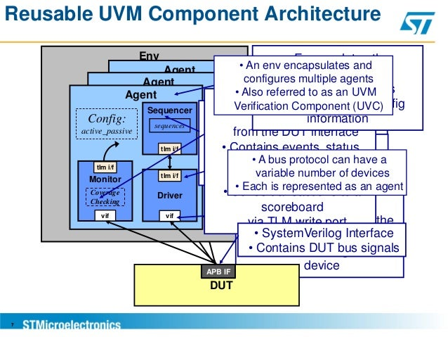 Challenges in Using UVM at SoC Level