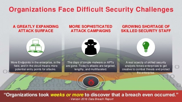 Detect Unknown Threats, Reduce Dwell Time, Accelerate Response Slide 2