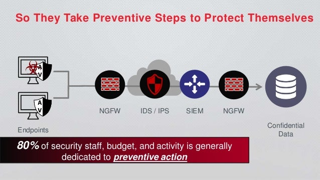 Detect Unknown Threats, Reduce Dwell Time, Accelerate Response Slide 3