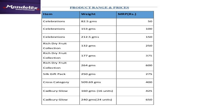 Dairy Milk Chocolate Price List In India