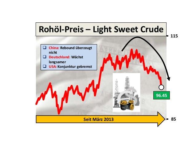 Rohöl-Preis – Light Sweet Crude  115   China: Rebound überzeugt nicht  Deutschland: Wächst langsamer  USA: Konjunktur g...