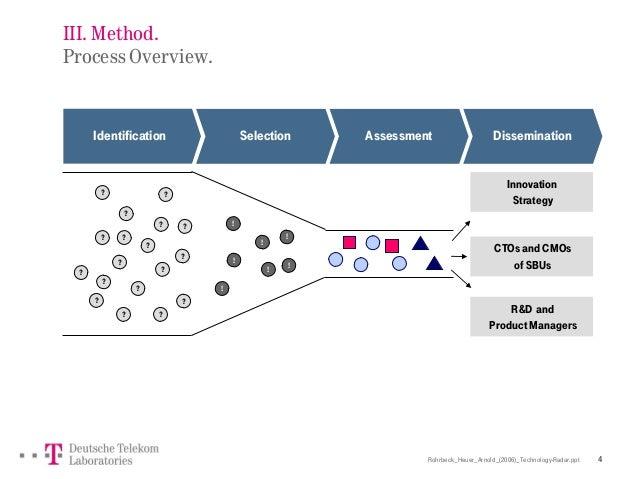 Rohrbeck_Heuer_Arnold_(2006)_Technology-Radar.ppt 4 III. Method. Process Overview. Selection Assessment DisseminationIdent...