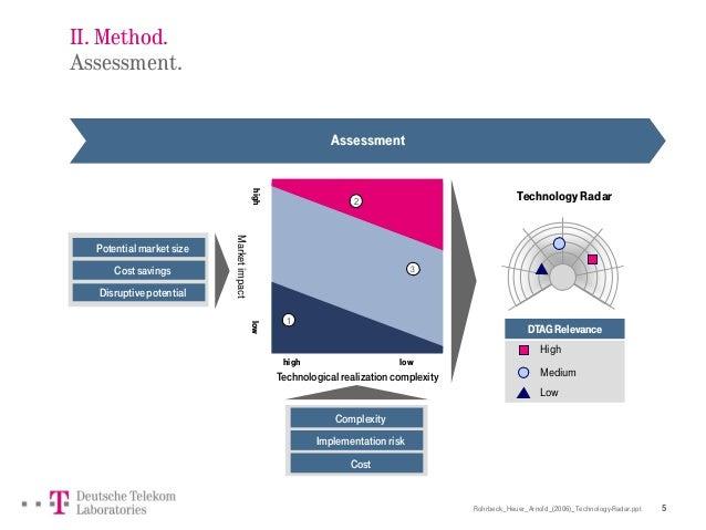 Rohrbeck_Heuer_Arnold_(2006)_Technology-Radar.ppt 5 II. Method. Assessment. TechnologyRadar Technological realization comp...