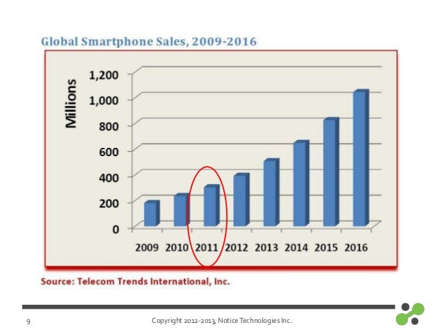 Copyright 2012-2013, NoticeTechnologies Inc.9
