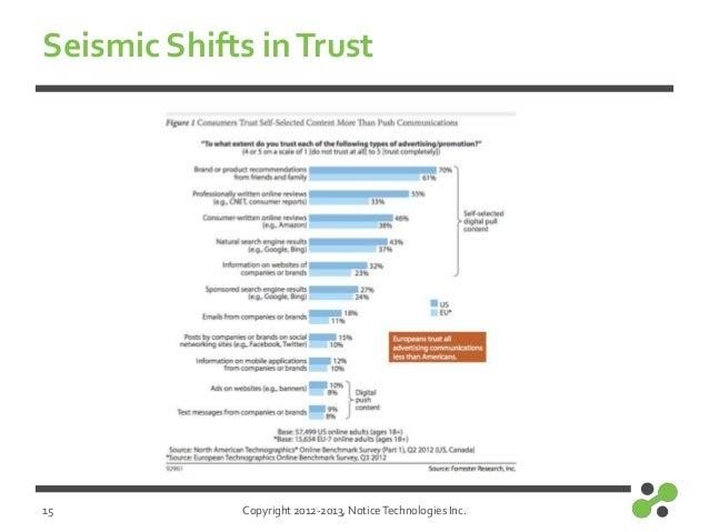 Copyright 2012-2013, NoticeTechnologies Inc.Seismic Shifts inTrust15