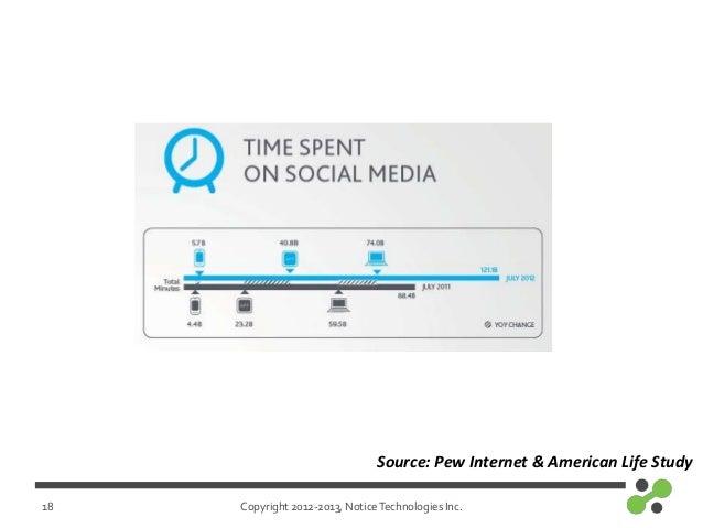 Copyright 2012-2013, NoticeTechnologies Inc.18Source: Pew Internet & American Life Study