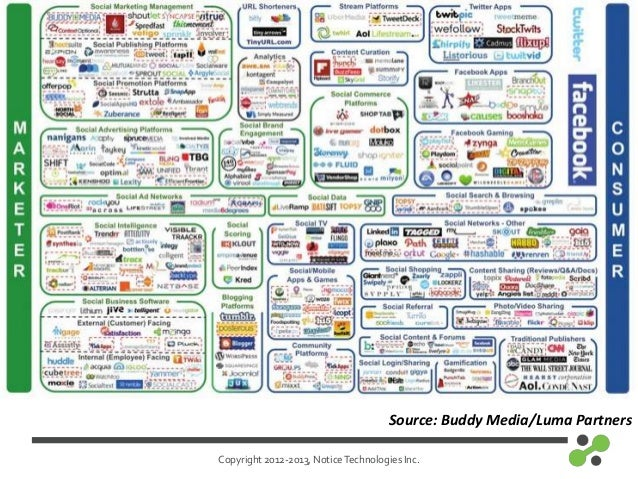 Copyright 2012-2013, NoticeTechnologies Inc.Source: Buddy Media/Luma Partners