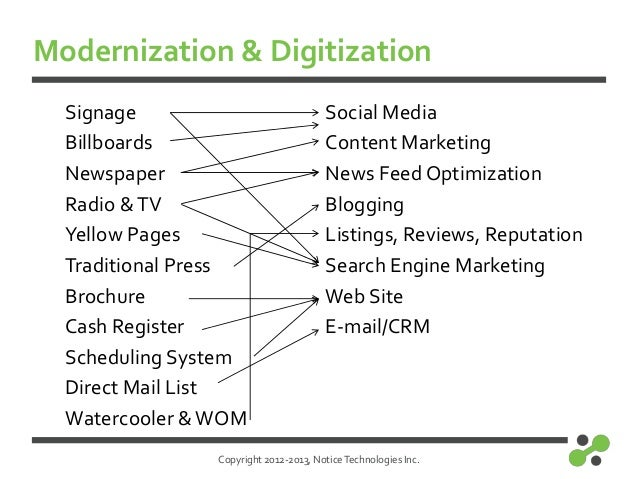 Copyright 2012-2013, NoticeTechnologies Inc.Modernization & DigitizationSignageBillboardsNewspaperRadio &TVYellow PagesTra...