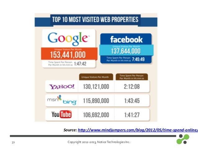 Copyright 2012-2013, NoticeTechnologies Inc.31Source: http://www.mindjumpers.com/blog/2012/05/time-spend-online/
