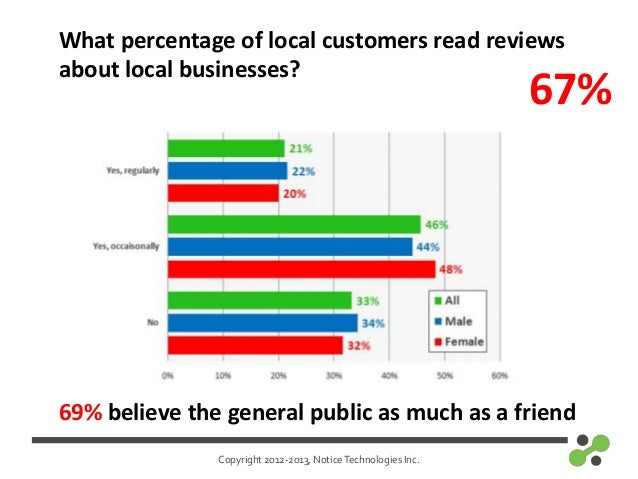 Copyright 2012-2013, NoticeTechnologies Inc.What percentage of local customers read reviewsabout local businesses?67%69% b...