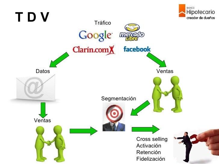 Tráfico Datos Ventas Ventas Segmentación Cross selling Activación Retención Fidelización T D V