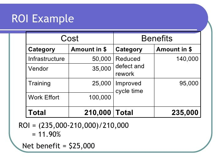 roi example These examples show different ways to state cost savings on your resume: saved division nearly $700k with switch to agile development methodology and training for 3 team members reduced marketing spend $35k by learning social media techniques instrumental in promoting company services.