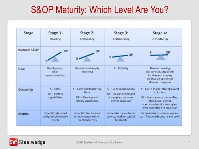 The Roi Of Sales And Operations Planning S Amp Op Maturity