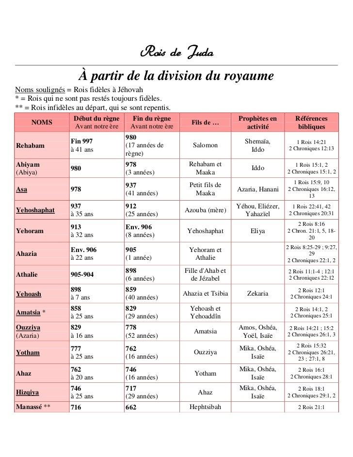 Rois de Juda À partir de la division du royaume<br />Noms soulignés = Rois fidèles à Jéhovah* = Rois qui ne sont pas resté...
