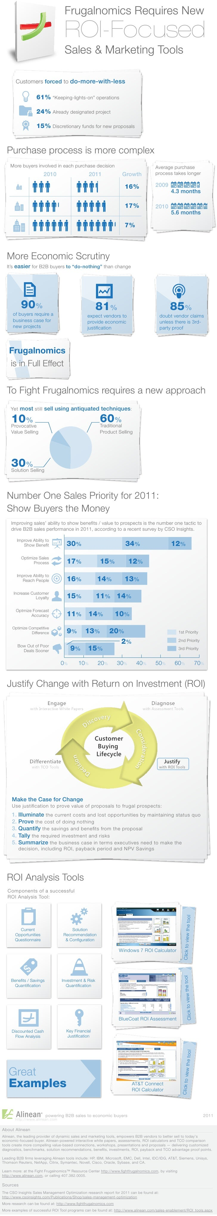 Frugalnomics Requires New                                    ROI-Focused                                    Sales & Market...