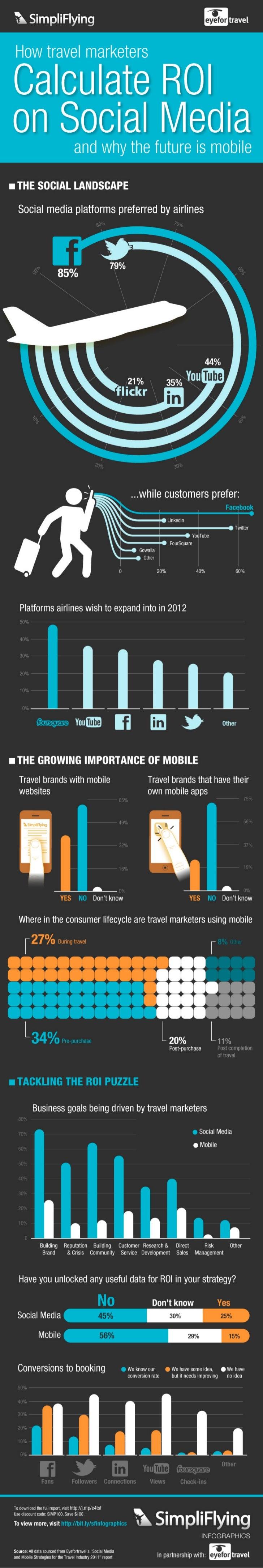 Infographic - Social Media ROI for Travel
