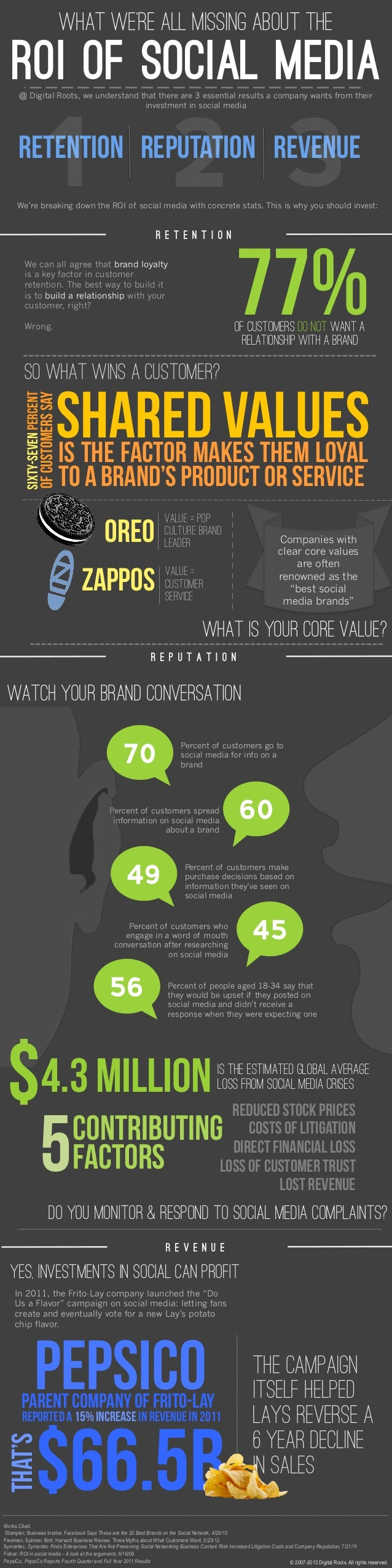 What we're all missing about the  Roi of social media @ Digital Roots, we understand that there are 3 essential results a ...