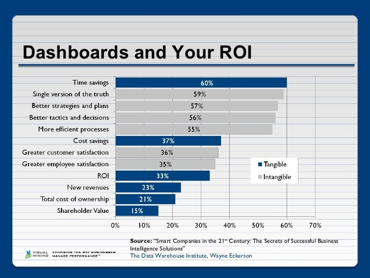 Dashboard Software 5 Most Cited Benefits And Roi