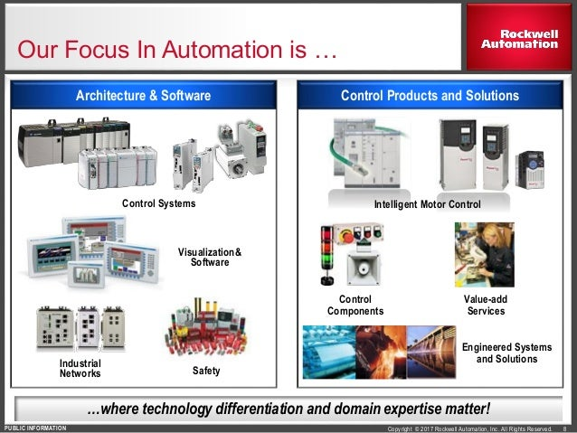 Rockwell Automation Company Overview February 2017