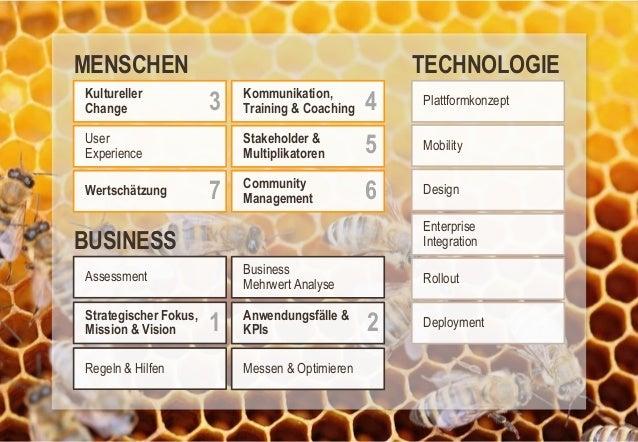 MENSCHEN Kultureller Change  TECHNOLOGIE  3  Wertschätzung  7  4  Plattformkonzept  Stakeholder & Multiplikatoren  User Ex...