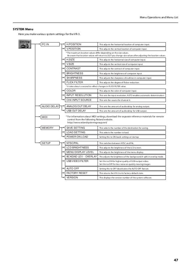 Roland vr3 manual