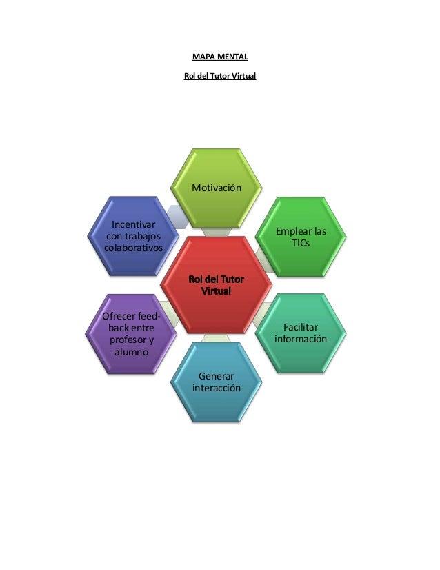 MAPA MENTAL Rol del Tutor Virtual Motivación Emplear las TICs Facilitar información Generar interacción Incentivar con tra...