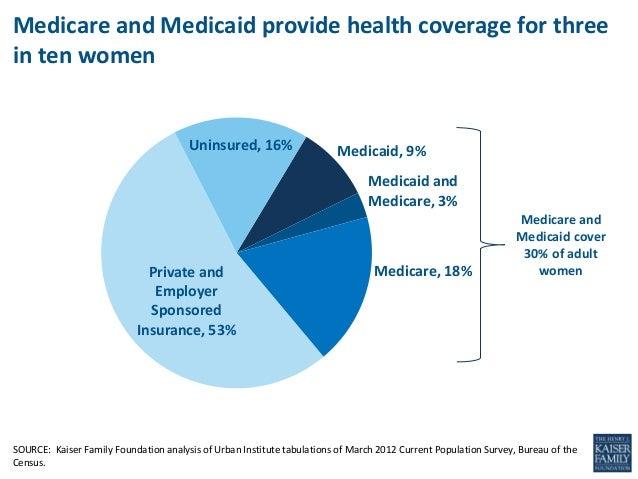 Medicaid, 9%Medicaid andMedicare, 3%Medicare, 18%Private andEmployerSponsoredInsurance, 53%Uninsured, 16%SOURCE: Kaiser Fa...