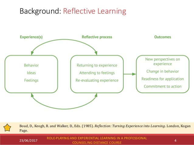 23/06/2017 Background: Reflective Learning Boud, D., Keogh, R. and Walker, D., Eds. (1985). Reflection: Turning Experience...