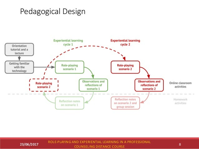 23/06/2017 Pedagogical Design 23/06/2017 ROLE-PLAYING AND EXPERIENTIAL LEARNING IN A PROFESSIONAL COUNSELING DISTANCE COUR...