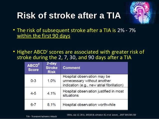Role of Blood Pressure in Recurrent Stroke