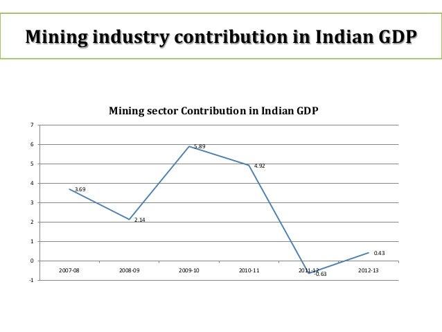 Mining sector percentage gdp australia