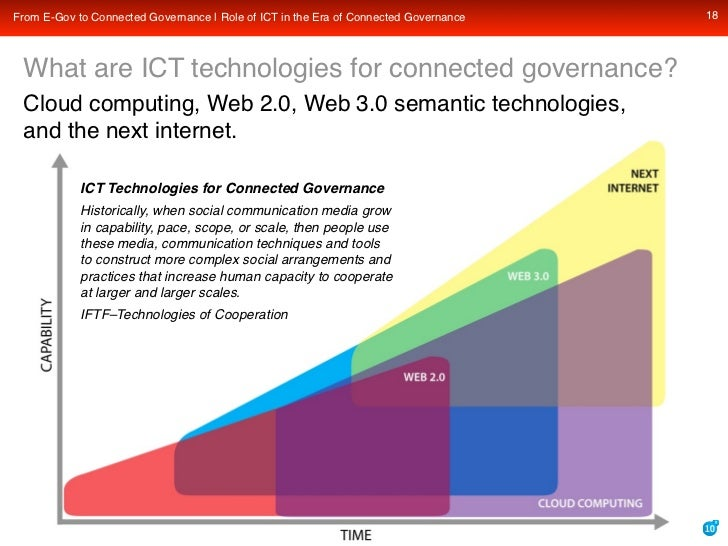 18 From E-Gov to Connected Governance | Role of ICT in the Era of Connected Governance     What are ICT technologies for c...