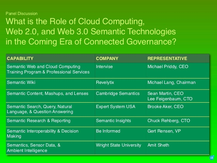 Panel Discussion  What is the Role of Cloud Computing, Web 2.0, and Web 3.0 Semantic Technologies in the Coming Era of Con...