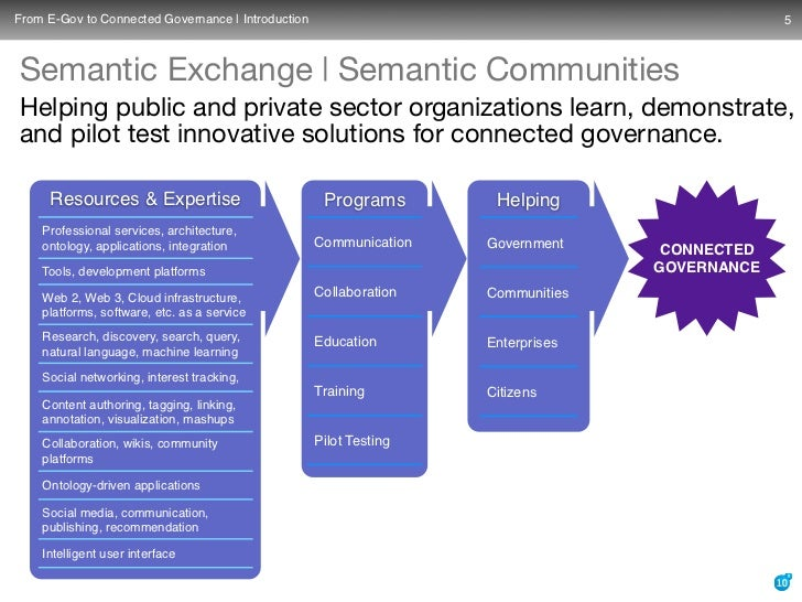 From E-Gov to Connected Governance | Introduction                                              5    Semantic Exchange | Se...