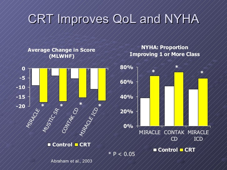 CONTAK CD slows progression of heart failure - Medscape