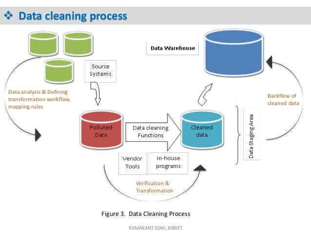 Role of Data Cleaning in Data Warehouse