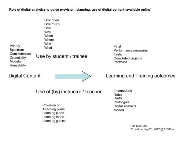 Digital Content Use of (by) instructor / teacher Use by student / trainee How often How much How Why When Where Who WhatVa...