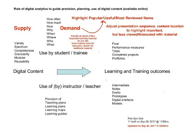 Role of digital analytics to guide learning (updated)