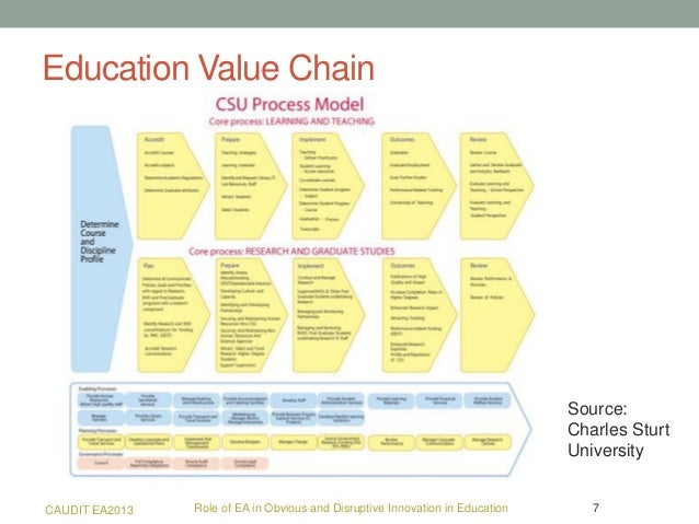 what would the value chain of a university look like Pizza hut value chain analysis fests, events, marriages, parties etc promotional offers like buy one get one free, corporate/college and group discounts, meals for 2 and 4 looks like you've clipped this slide to already.