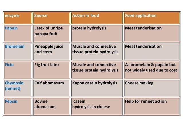 Lipase Natural Food Sources