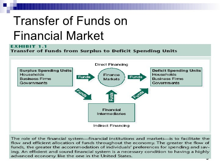 role of financial markets in creating Role of financial system in economic development of a country the following are the roles of financial system in the and the financial market helps in.