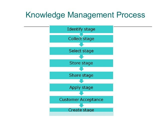 the knowledge management method from chris How to convert information into knowledge because there is not a 'set is stone' definition of knowledge management find your methods of.