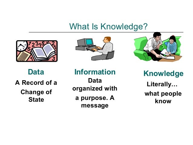 What Is Knowledge? Data A Record of a Change of State Information Data organized with a purpose. A message Knowledge Liter...