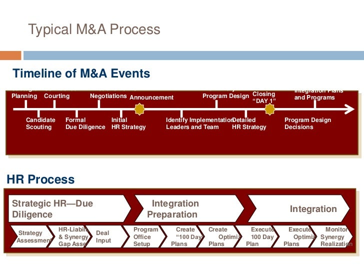 Role Of Hr In Mergers And Acquisitions