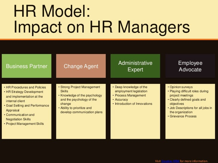 Of Hr Manager